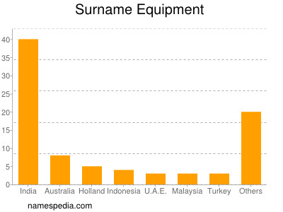 Surname Equipment