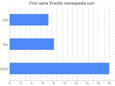 Given name Eraclito
