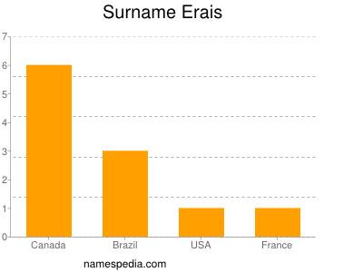 Surname Erais