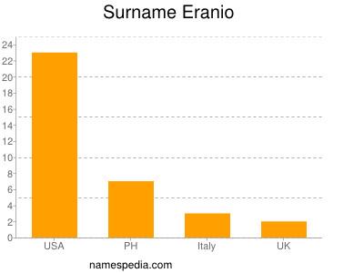Surname Eranio