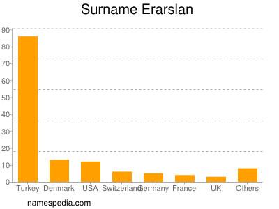 Surname Erarslan