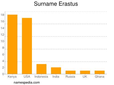 Surname Erastus