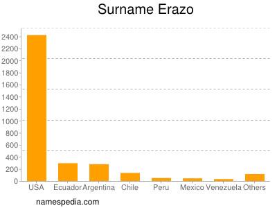 Surname Erazo