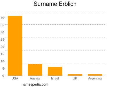Surname Erblich