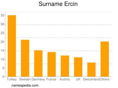 Surname Ercin