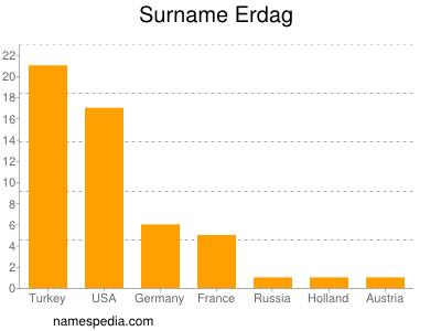 Surname Erdag