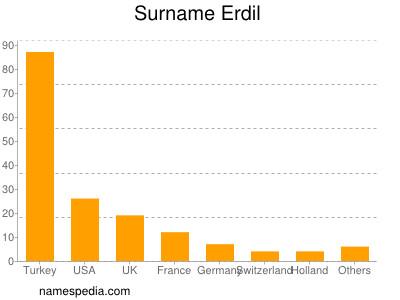 Surname Erdil