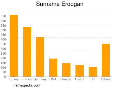 Familiennamen Erdogan