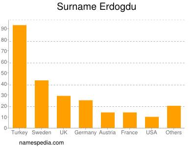 Surname Erdogdu