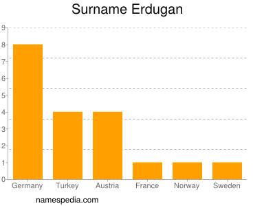 Surname Erdugan