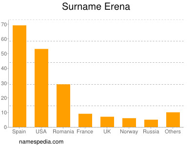 Surname Erena