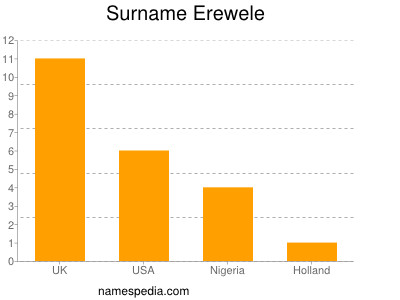 Surname Erewele