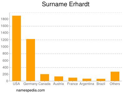 Surname Erhardt