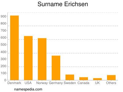 Surname Erichsen