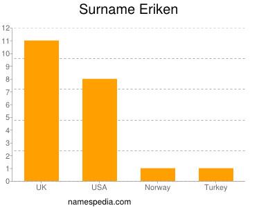 Surname Eriken