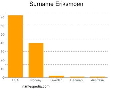 Surname Eriksmoen