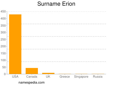 Surname Erion