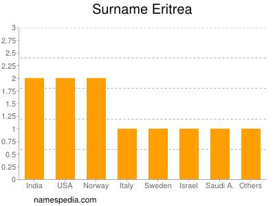Surname Eritrea