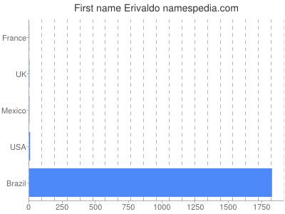 Given name Erivaldo