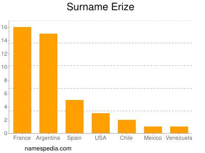 Surname Erize