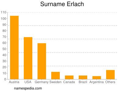 Surname Erlach