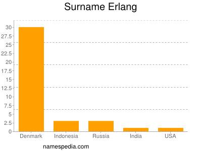 Surname Erlang
