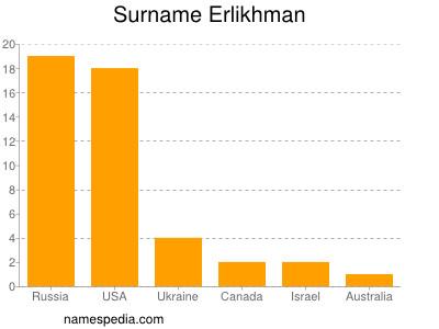Surname Erlikhman