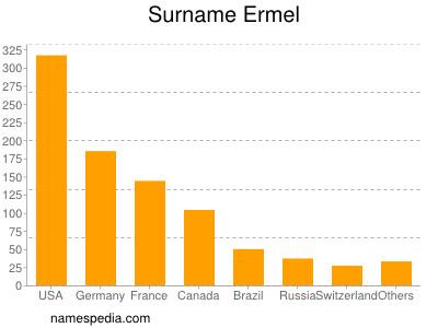 Surname Ermel