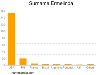 Surname Ermelinda