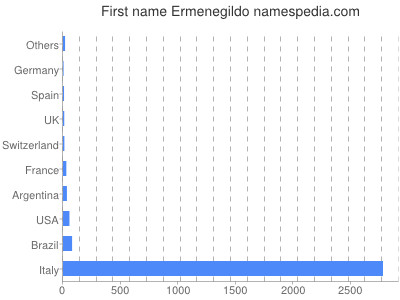 Given name Ermenegildo