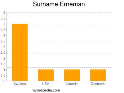 Surname Erneman