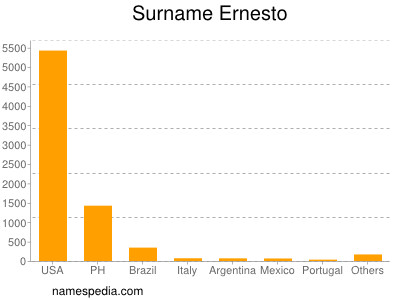 Surname Ernesto