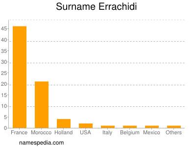 Surname Errachidi