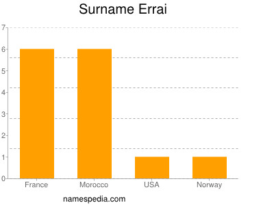 Surname Errai