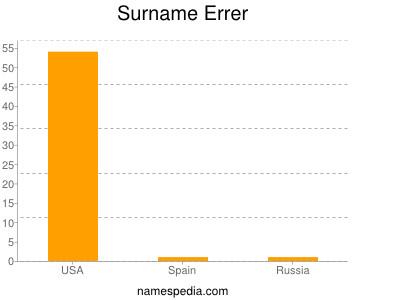 Surname Errer