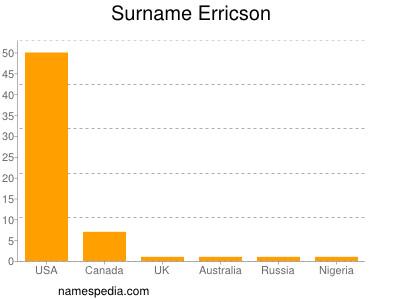 Surname Erricson