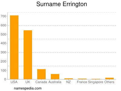 Surname Errington