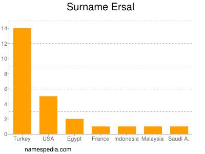 Surname Ersal
