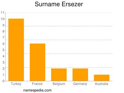 Surname Ersezer