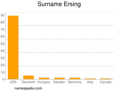 Surname Ersing