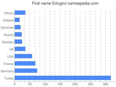 Given name Ertugrul