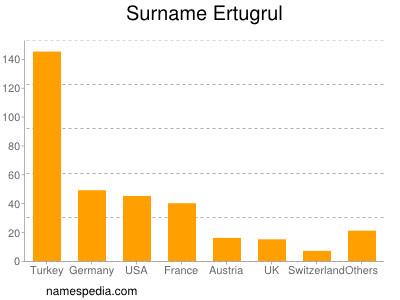 Surname Ertugrul