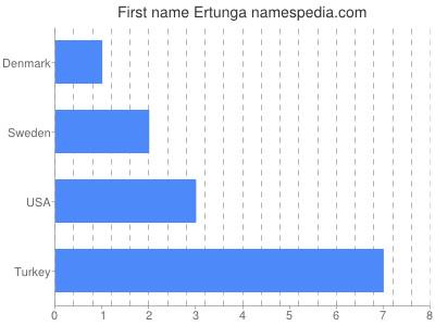 Given name Ertunga