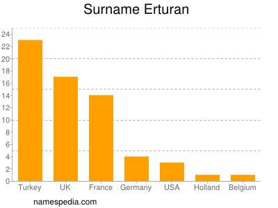 Surname Erturan