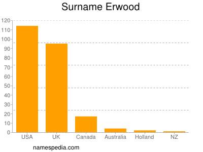 Surname Erwood