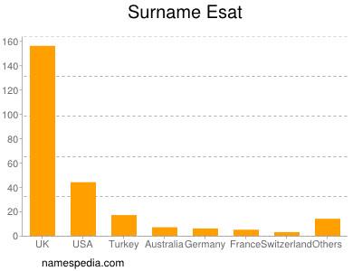 Surname Esat