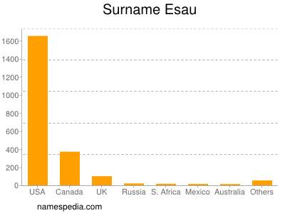 Surname Esau