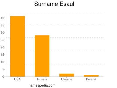 Surname Esaul