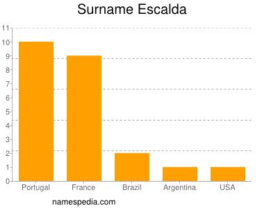 Surname Escalda