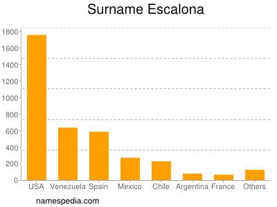 Surname Escalona